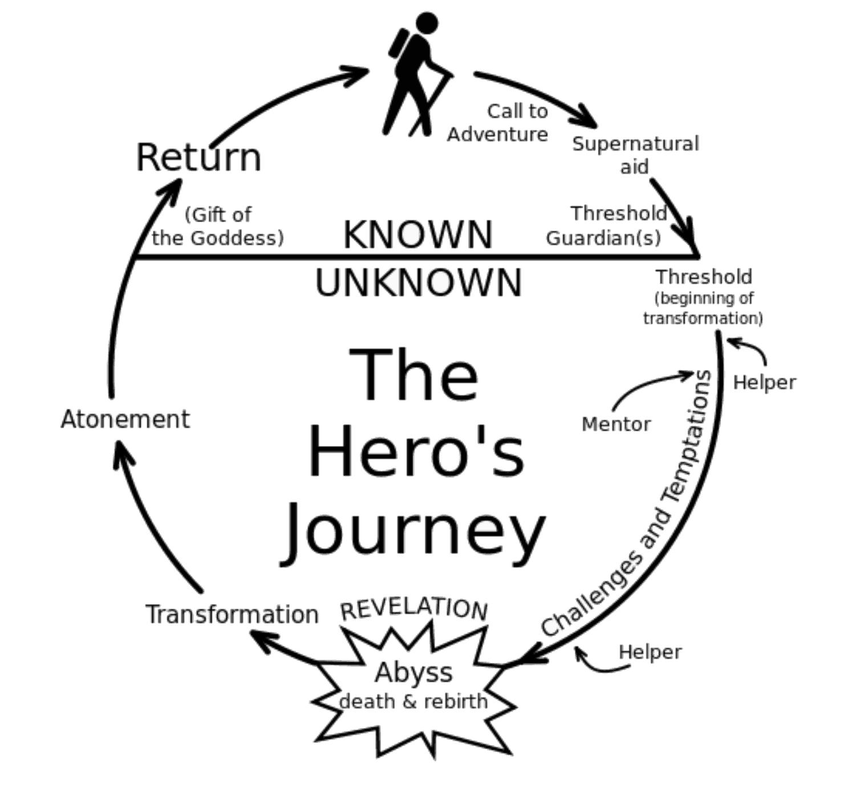 Zyklus einer Heldenreise